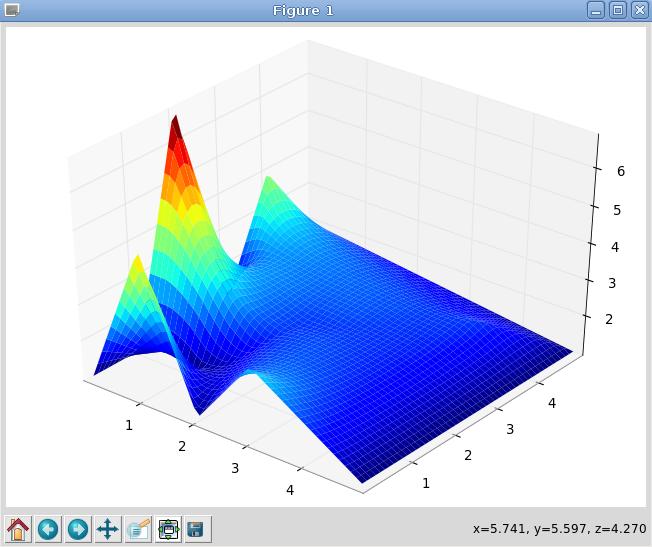 Superficie de interpolación TIN 3D con los módulos numpy
